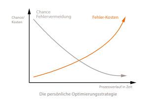 Persoenliche_optimierungsstrategie