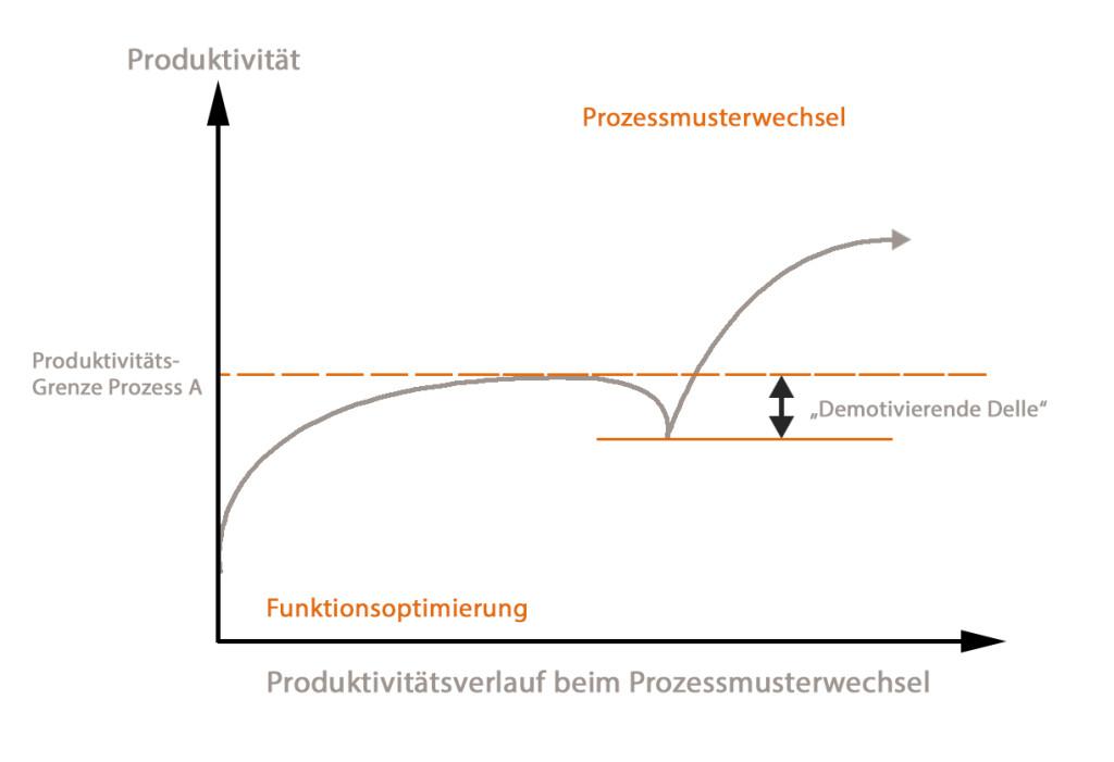Produktivitaet_Prozessmusterwechsel